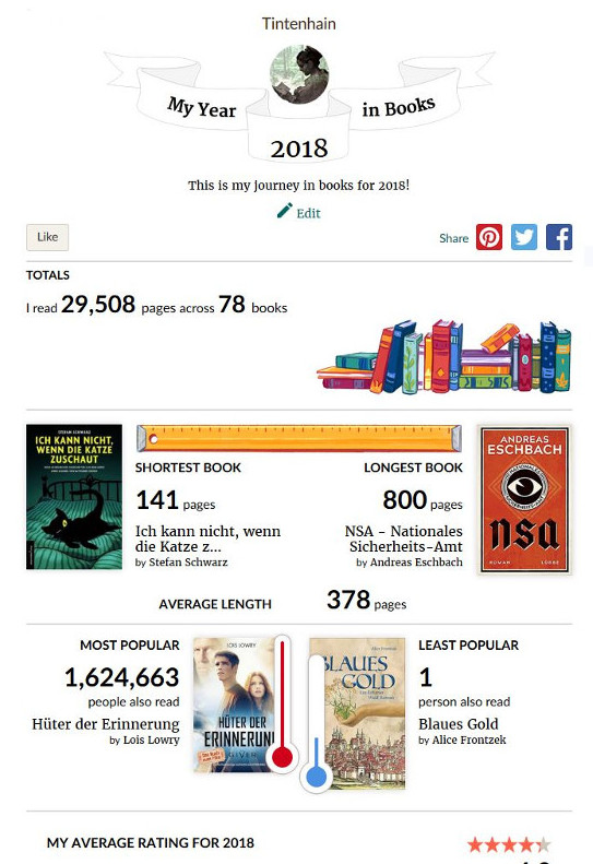Goodreads Statistik 2018